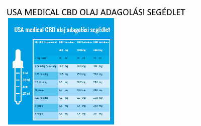 USA medical CBD olaj adagolási segédlet